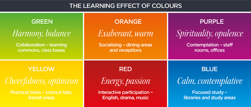 how colours affect the classroom